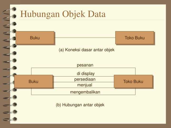 Hubungan Objek Data