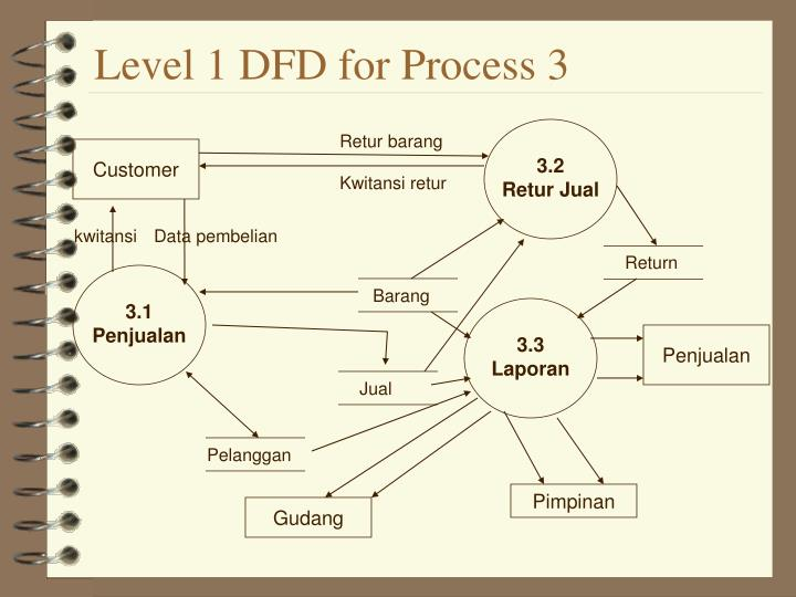 Level 1 DFD for Process 3