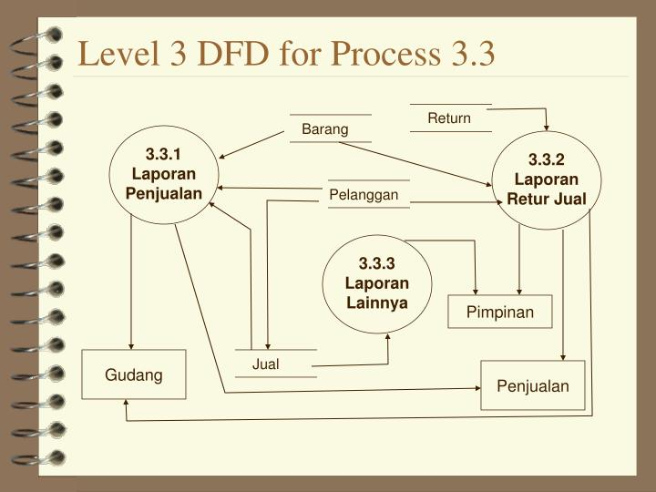 Level 3 DFD for Process 3.3