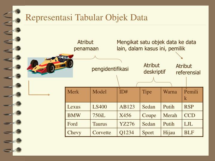 Representasi Tabular Objek Data