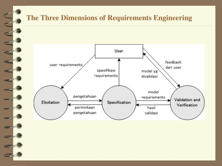 The Three Dimensions of Requirements Engineering