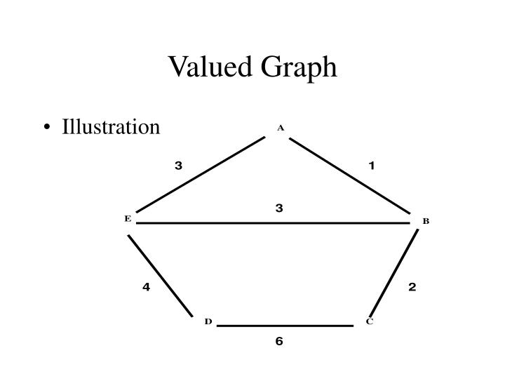 Valued Graph