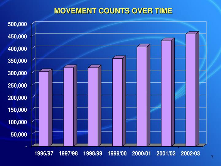 MOVEMENT COUNTS OVER TIME
