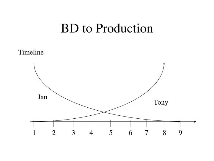 Bd to production
