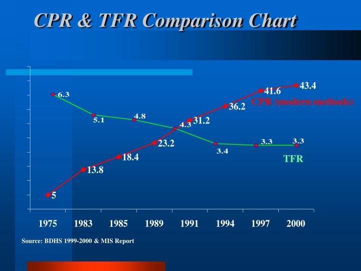 CPR & TFR Comparison Chart