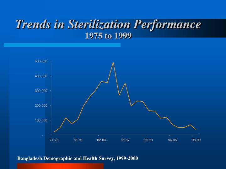 Trends in Sterilization Performance
