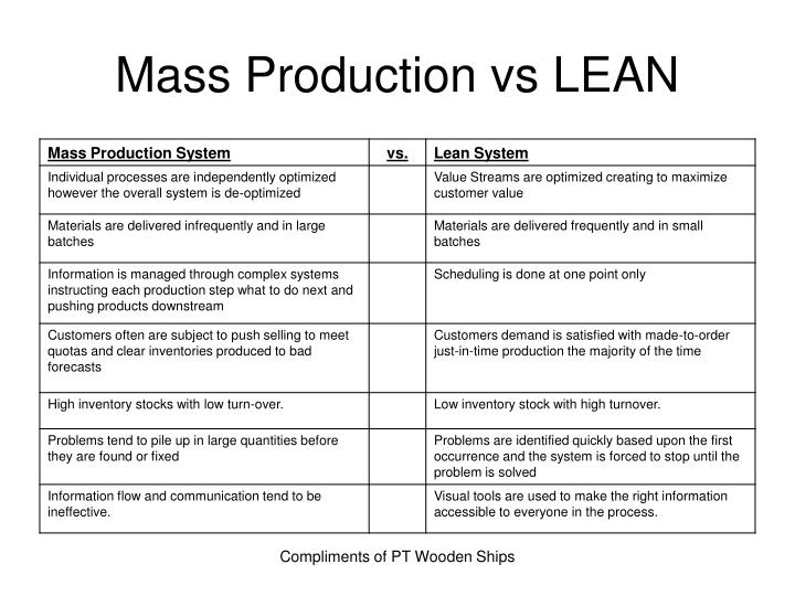 Mass Production vs LEAN