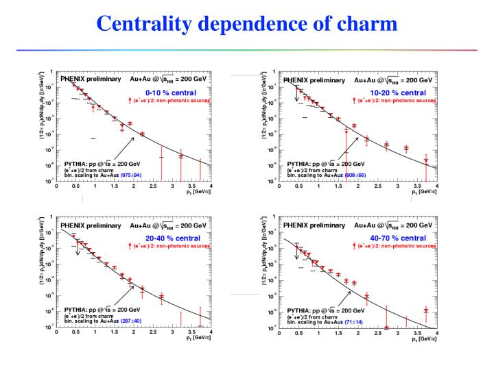Centrality dependence of charm