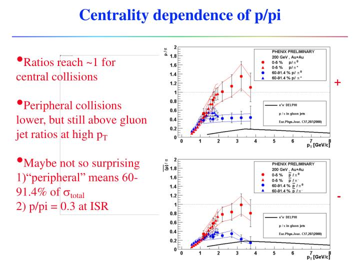 Centrality dependence of p/pi