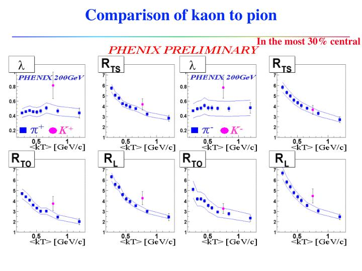 Comparison of kaon to pion
