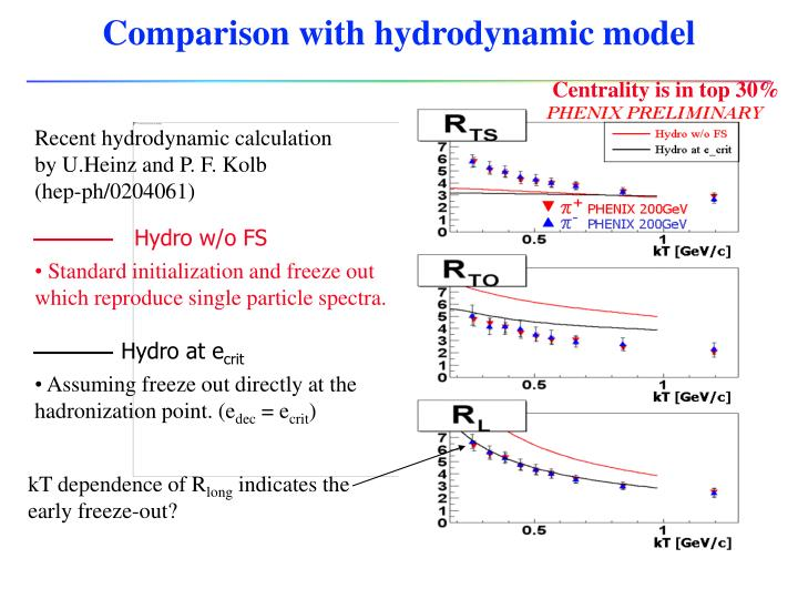 Comparison with hydrodynamic model