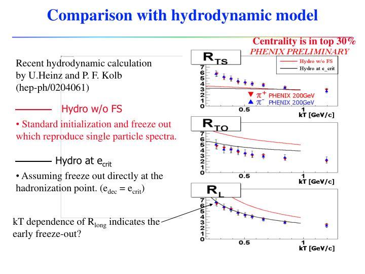 Comparison with hydrodynamic model