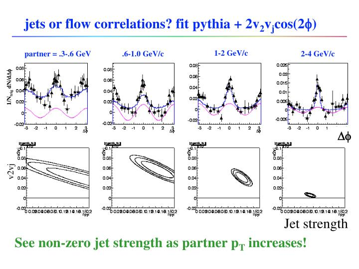 jets or flow correlations? fit pythia + 2v