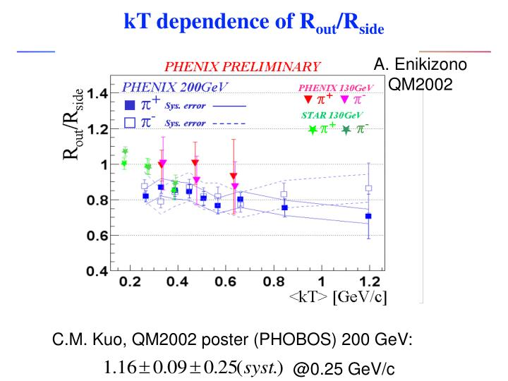 kT dependence of R