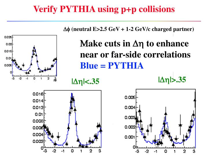 Verify PYTHIA using p+p collisions