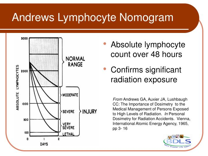 Absolute lymphocyte count over 48 hours