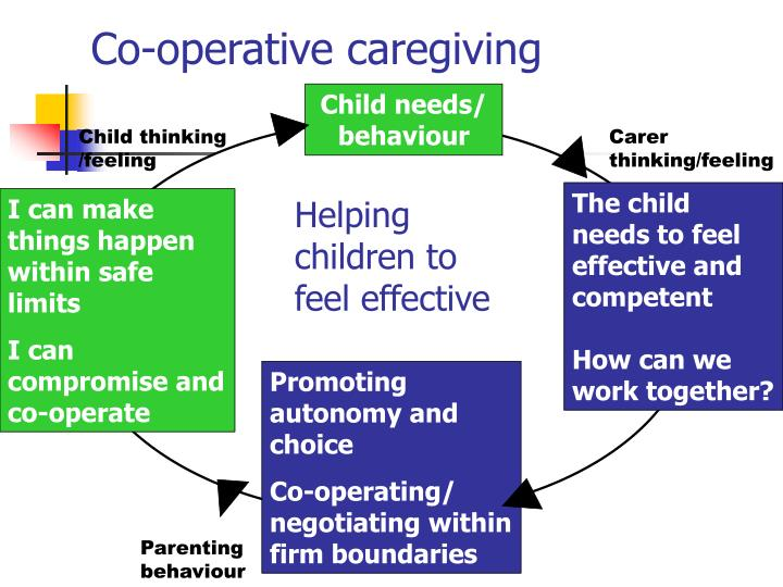 Co-operative caregiving