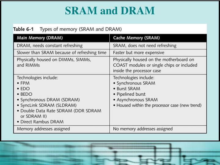 SRAM and DRAM