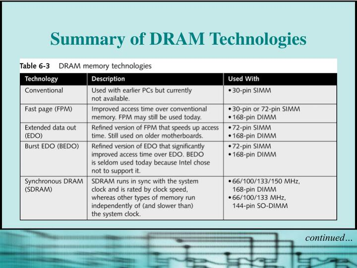 Summary of DRAM Technologies