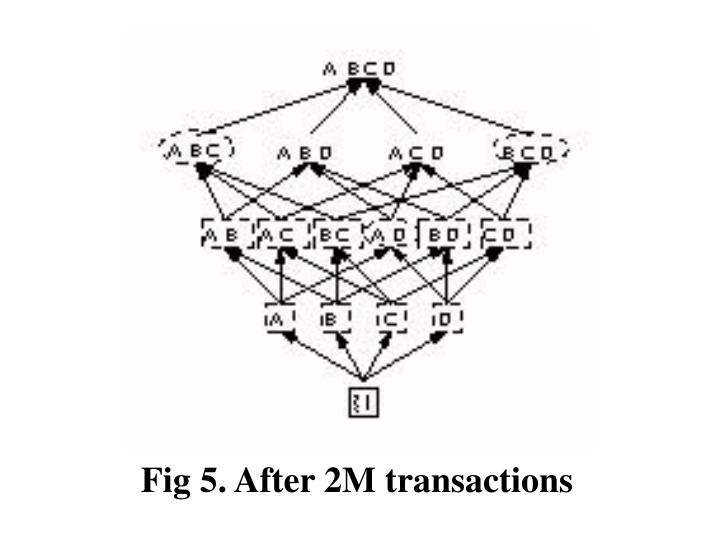 Fig 5. After 2M transactions
