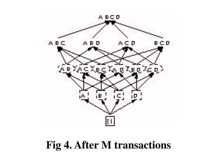 Fig 4. After M transactions