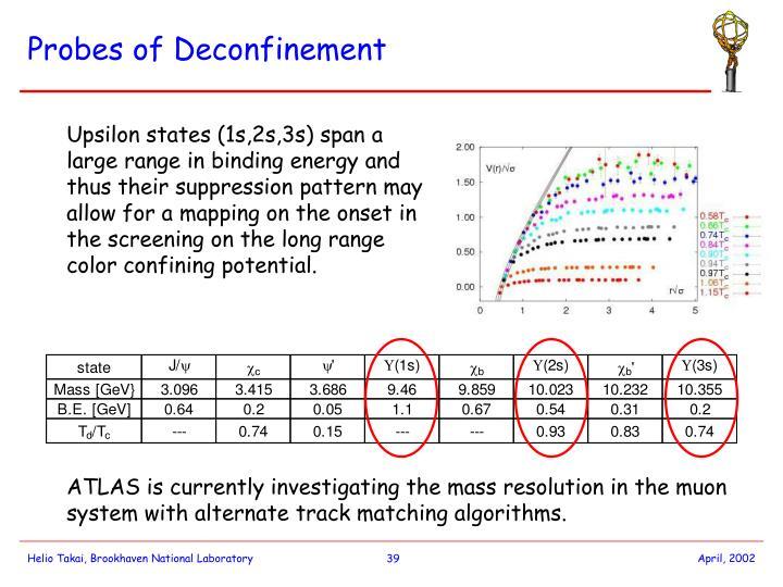 Probes of Deconfinement