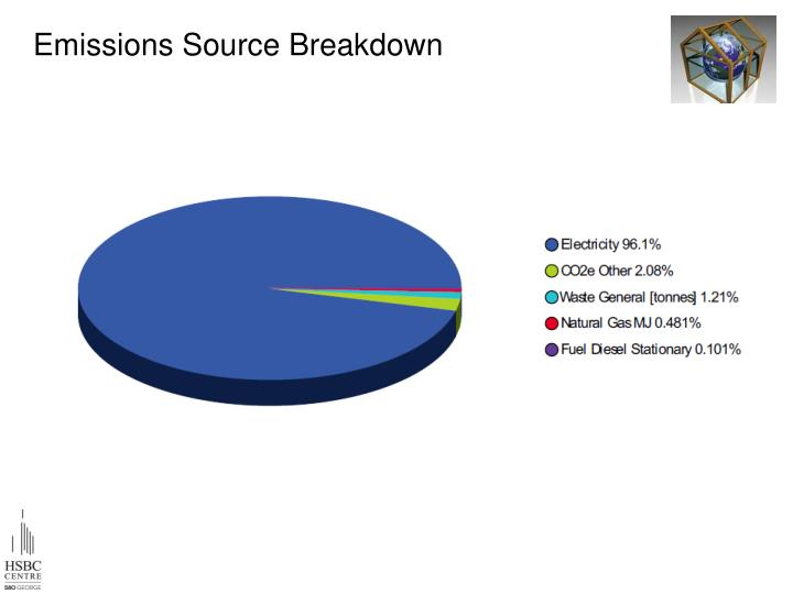 Emissions Source Breakdown