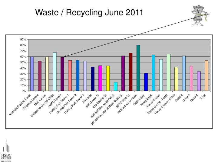 Waste / Recycling June 2011
