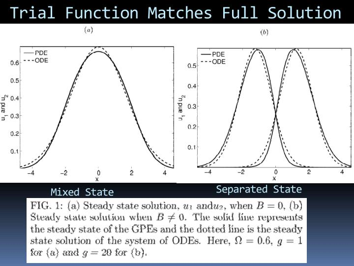 Trial Function Matches Full Solution