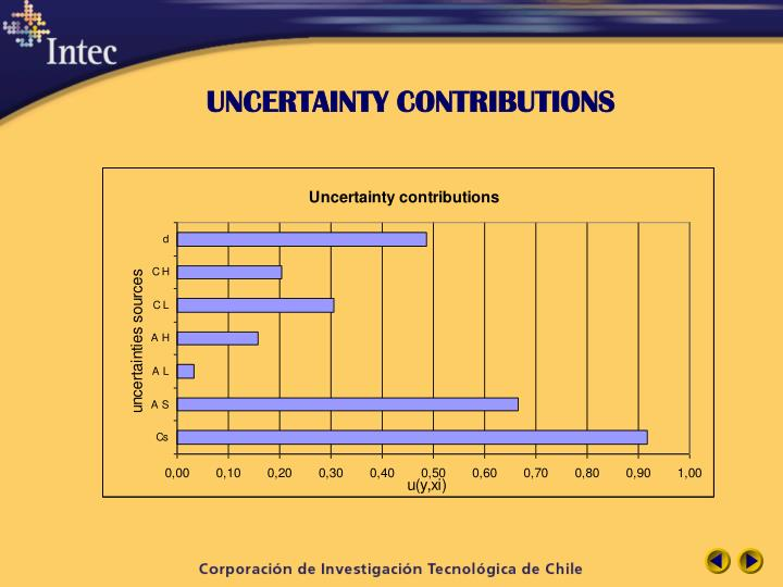 UNCERTAINTY CONTRIBUTIONS