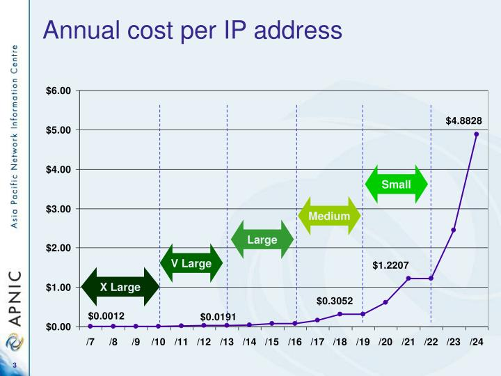 Annual cost per IP address
