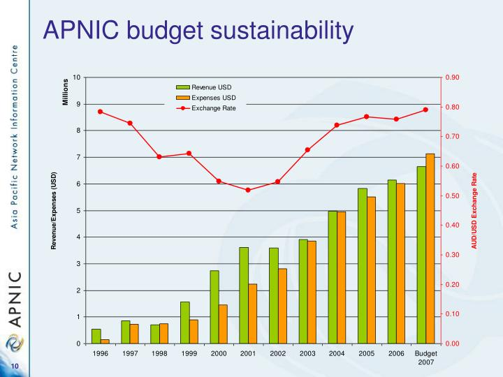 APNIC budget sustainability