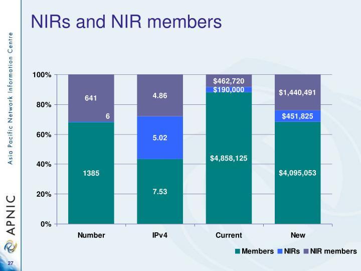 NIRs and NIR members
