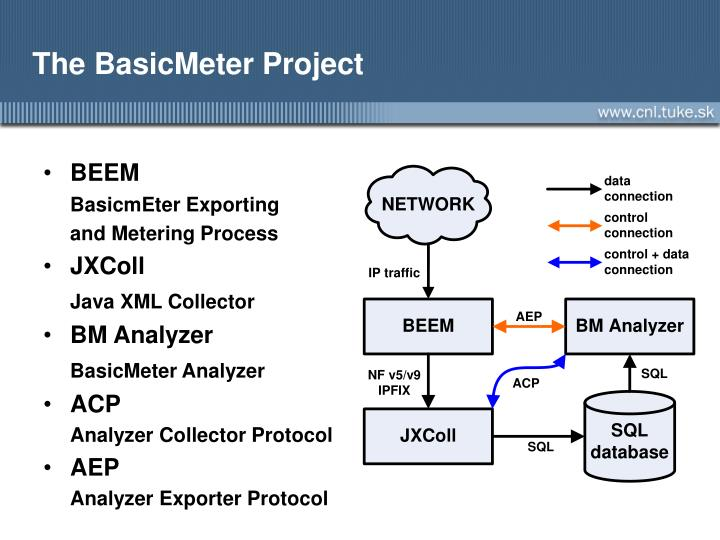 The BasicMeter Project
