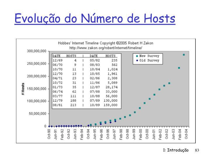Evolução do Número de Hosts