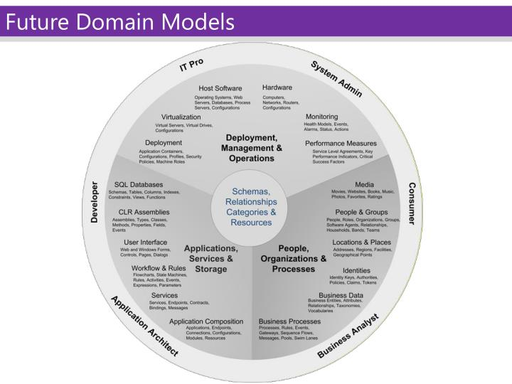 Future Domain Models