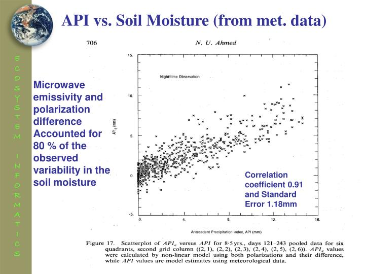 API vs. Soil Moisture (from met. data)