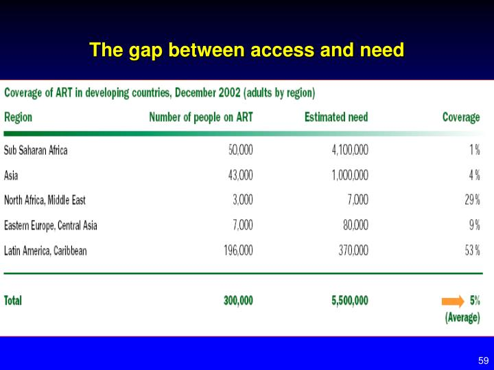 The gap between access and