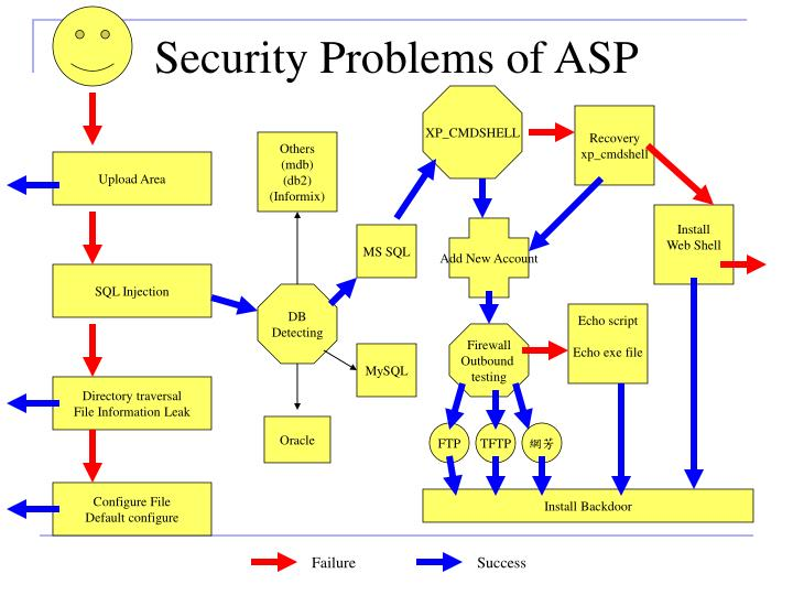 Security Problems of ASP