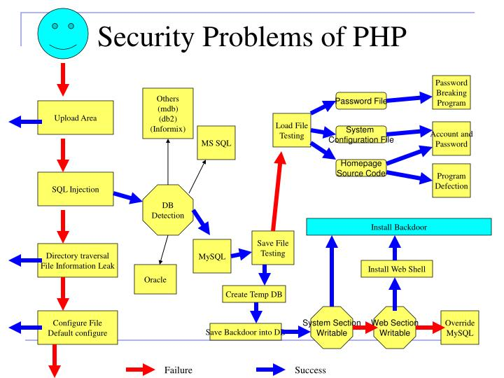 Security Problems of PHP