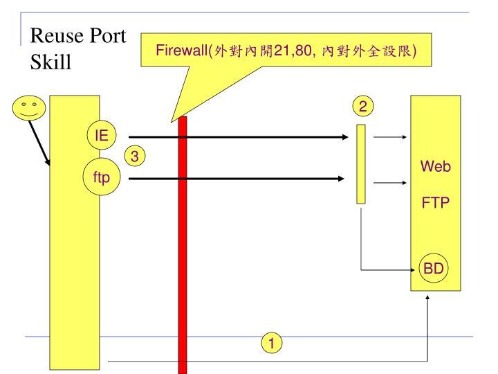 Reuse Port