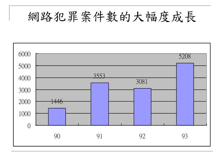 網路犯罪案件數的大幅度成長