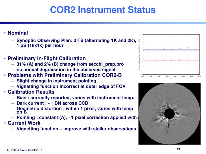 COR2 Instrument Status
