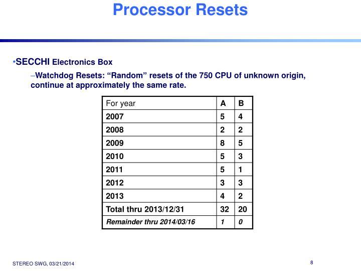 Processor Resets