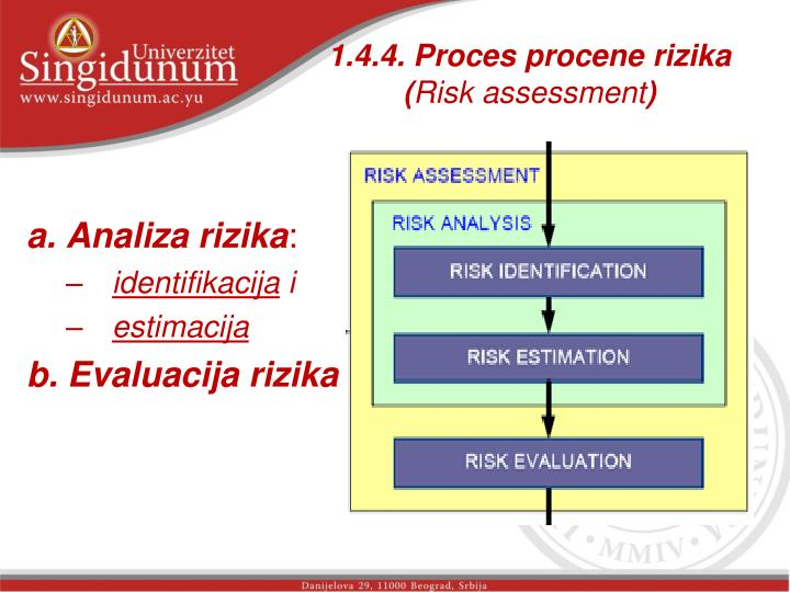1.4.4. Proces procene rizika