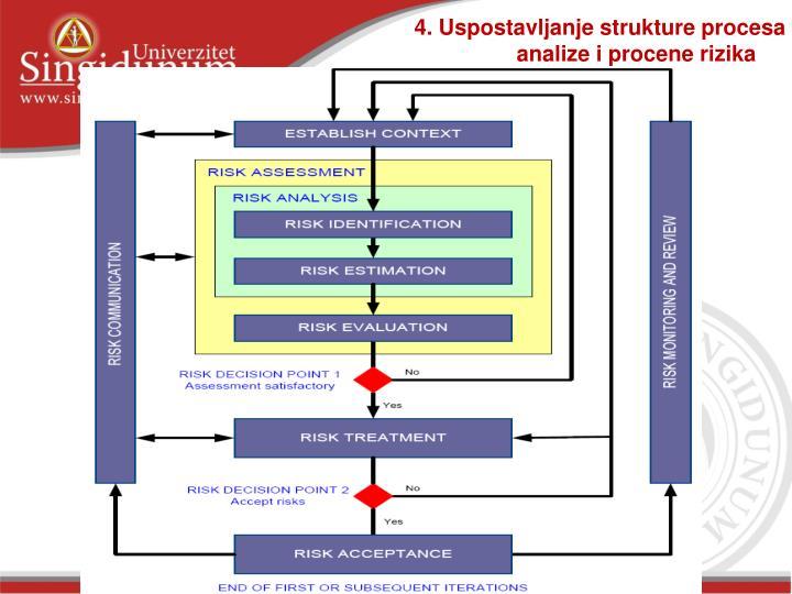 4. Uspostavljanje strukture procesa analize i procene rizika