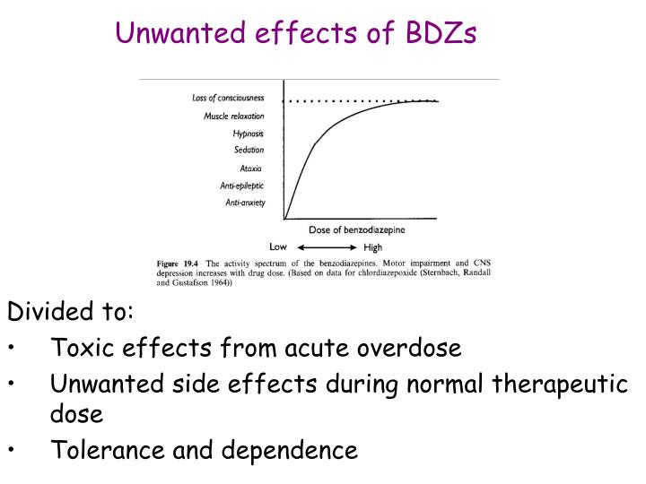 Unwanted effects of BDZs