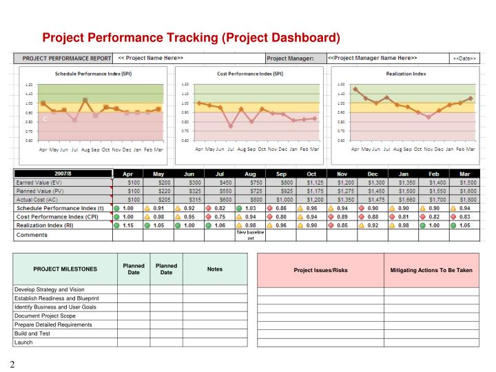 Project performance tracking project dashboard