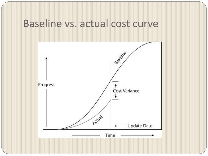 Baseline vs. actual cost curve