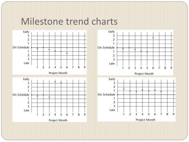 Milestone trend charts